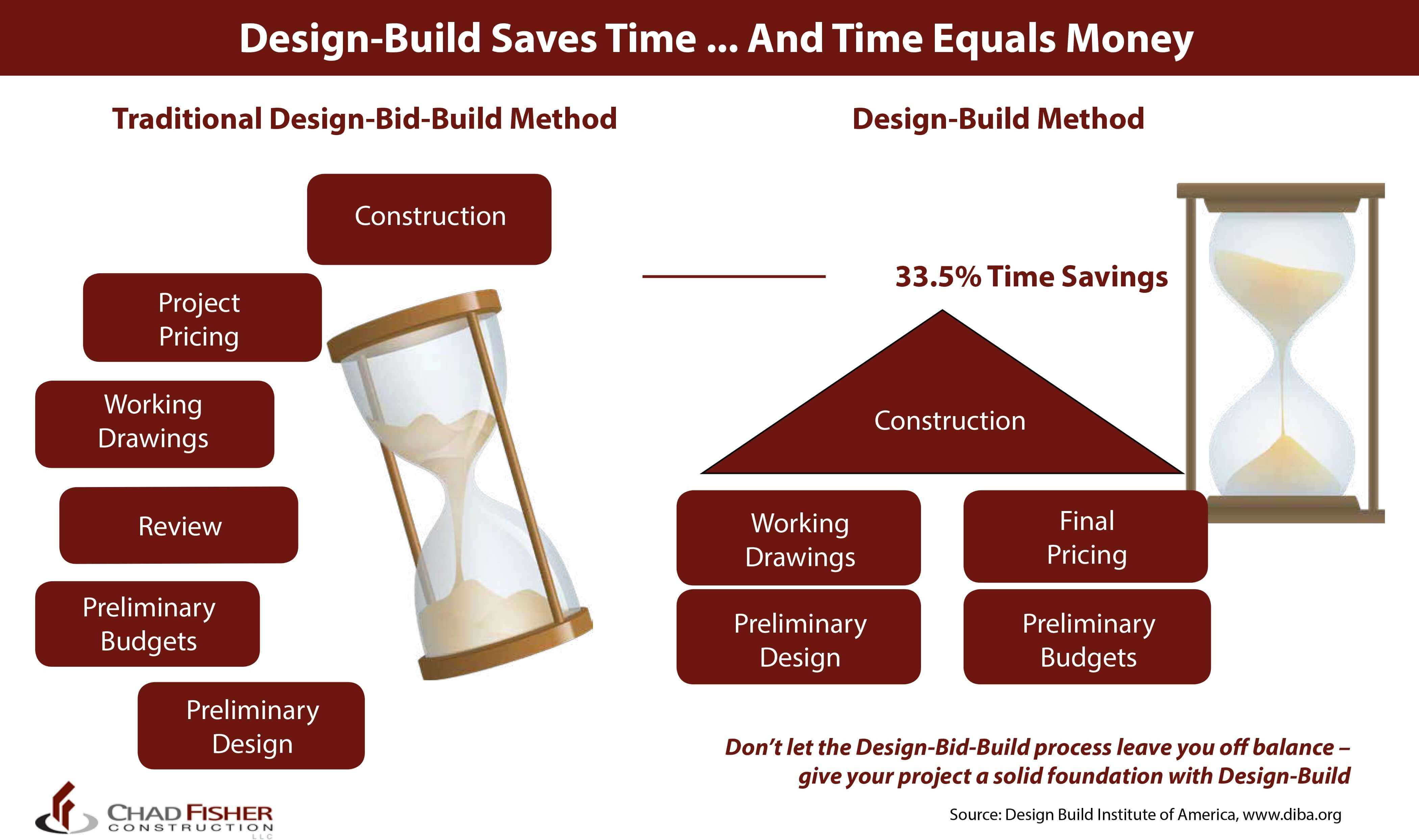 The Case For Design Build - Commercial - Chad Fisher